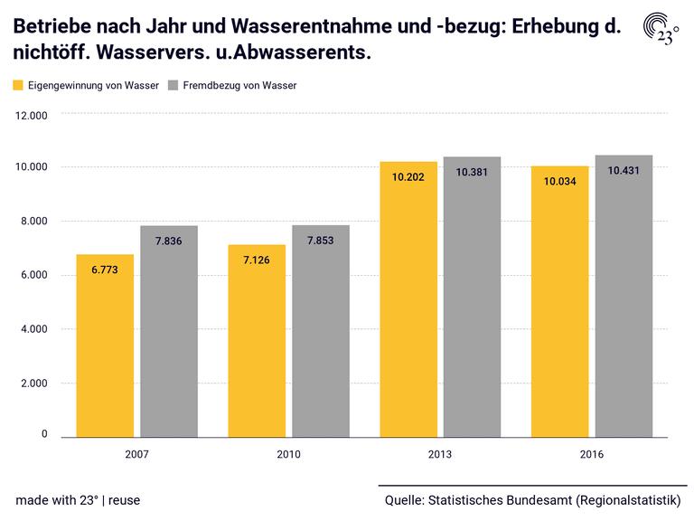 Betriebe nach Jahr und Wasserentnahme und -bezug: Erhebung d. nichtöff. Wasservers. u.Abwasserents.