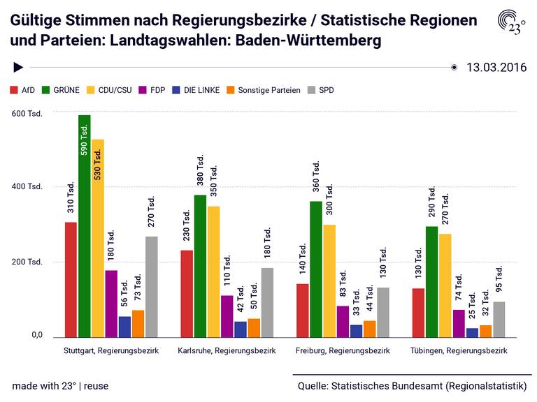 Gültige Stimmen nach Regierungsbezirke / Statistische Regionen und Parteien: Landtagswahlen: Baden-Württemberg
