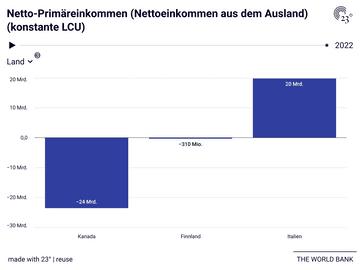 Netto-Primäreinkommen (Nettoeinkommen aus dem Ausland) (konstante LCU)