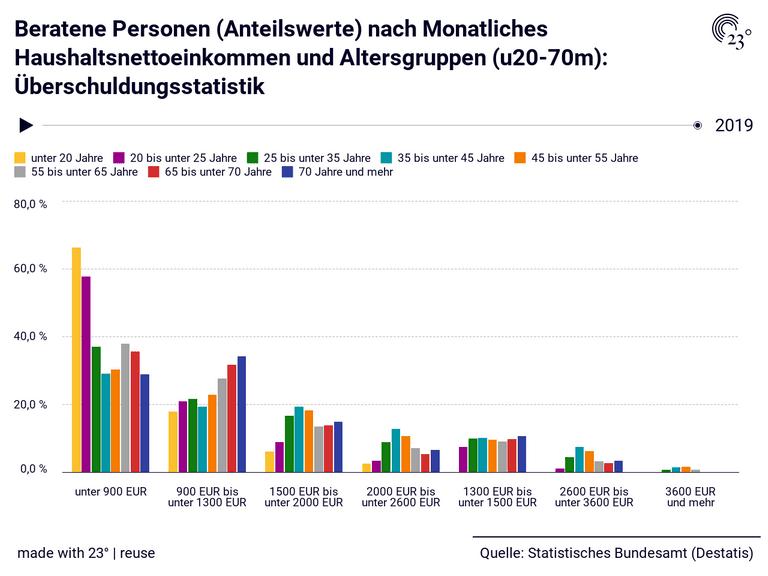 Beratene Personen (Anteilswerte) nach Monatliches Haushaltsnettoeinkommen und Altersgruppen (u20-70m): Überschuldungsstatistik