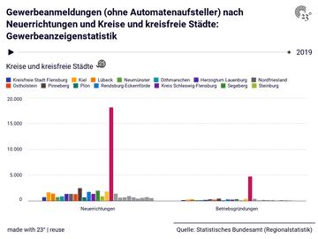 Gewerbeanmeldungen (ohne Automatenaufsteller) nach Neuerrichtungen und Kreise und kreisfreie Städte: Gewerbeanzeigenstatistik