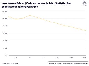 Insolvenzverfahren (Verbraucher) nach Jahr: Statistik über beantragte Insolvenzverfahren