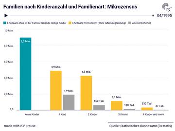 Familien nach Kinderanzahl und Familienart: Mikrozensus