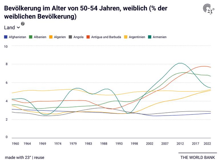 Bevölkerung im Alter von 50-54 Jahren, weiblich (% der weiblichen Bevölkerung)