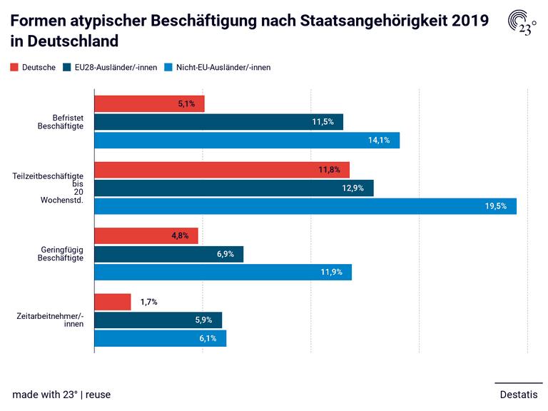 Formen atypischer Beschäftigung nach Staatsangehörigkeit 2019 in Deutschland
