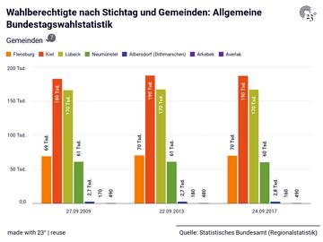 Wahlberechtigte nach Stichtag und Gemeinden: Allgemeine Bundestagswahlstatistik