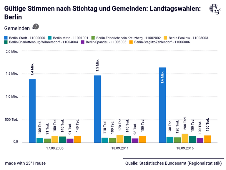 Gültige Stimmen nach Stichtag und Gemeinden: Landtagswahlen: Berlin