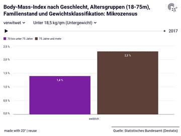 Body-Mass-Index nach Geschlecht, Altersgruppen (18-75m), Familienstand und Gewichtsklassifikation: Mikrozensus