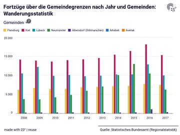 Fortzüge über die Gemeindegrenzen nach Jahr und Gemeinden: Wanderungsstatistik