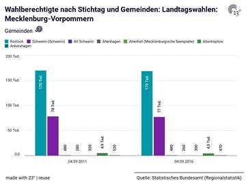 Wahlberechtigte nach Stichtag und Gemeinden: Landtagswahlen: Mecklenburg-Vorpommern