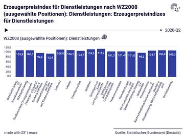 Erzeugerpreisindex für Dienstleistungen nach WZ2008 (ausgewählte Positionen): Dienstleistungen: Erzeugerpreisindizes für Dienstleistungen