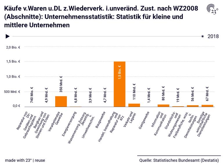 Käufe v.Waren u.DL z.Wiederverk. i.unveränd. Zust. nach WZ2008 (Abschnitte): Unternehmensstatistik: Statistik für kleine und mittlere Unternehmen
