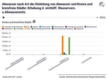 Abwasser nach Art der Einleitung von Abwasser und Kreise und kreisfreie Städte: Erhebung d. nichtöff. Wasservers. u.Abwasserents.