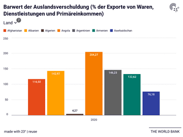 Barwert der Auslandsverschuldung (% der Exporte von Waren, Dienstleistungen und Primäreinkommen)