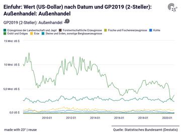 Einfuhr: Wert (US-Dollar) nach Datum und GP2019 (2-Steller): Außenhandel: Außenhandel
