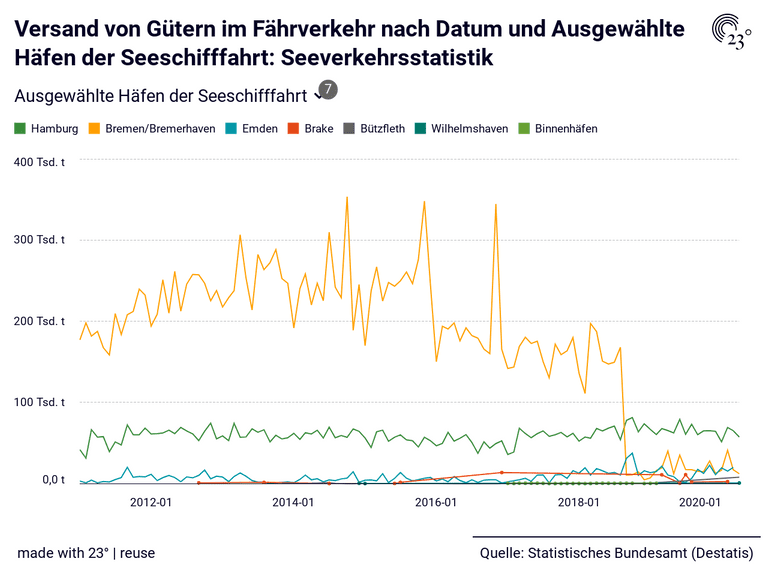 Versand von Gütern im Fährverkehr nach Datum und Ausgewählte Häfen der Seeschifffahrt: Seeverkehrsstatistik