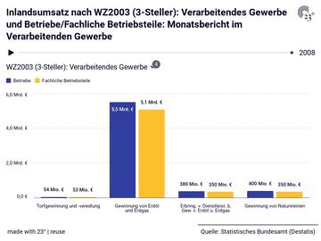 Inlandsumsatz nach WZ2003 (3-Steller): Verarbeitendes Gewerbe und Betriebe/Fachliche Betriebsteile: Monatsbericht im Verarbeitenden Gewerbe