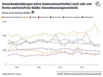 Gewerbeabmeldungen (ohne Automatenaufsteller) nach Jahr und Kreise und kreisfreie Städte: Gewerbeanzeigenstatistik