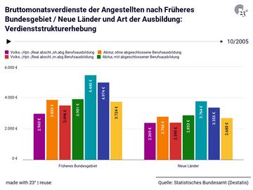 Bruttomonatsverdienste der Angestellten nach Früheres Bundesgebiet / Neue Länder und Art der Ausbildung: Verdienststrukturerhebung