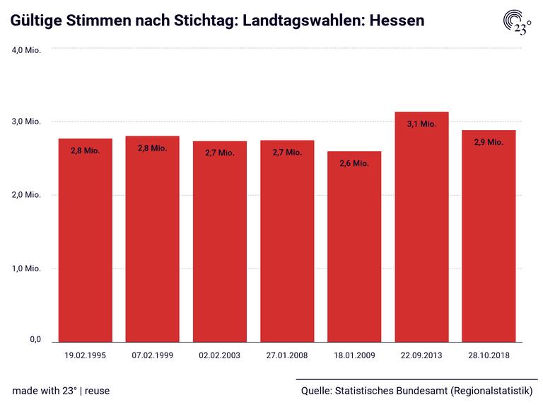 Gültige Stimmen nach Stichtag: Landtagswahlen: Hessen