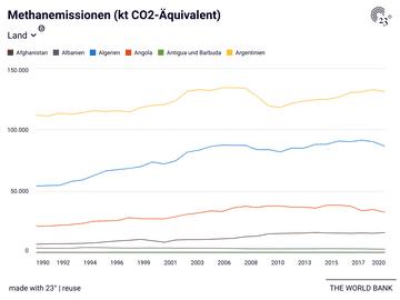 Methanemissionen (kt CO2-Äquivalent)