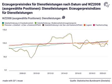 Erzeugerpreisindex für Dienstleistungen nach Datum und WZ2008 (ausgewählte Positionen): Dienstleistungen: Erzeugerpreisindizes für Dienstleistungen