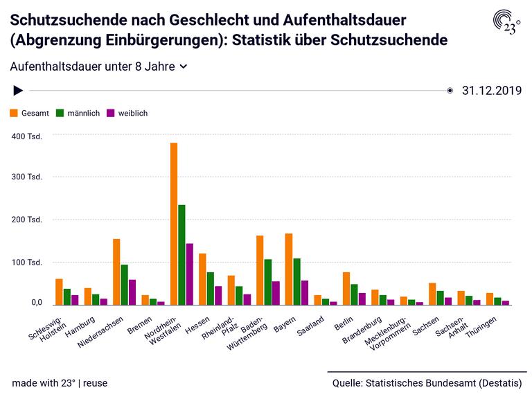 Schutzsuchende nach Geschlecht und Aufenthaltsdauer (Abgrenzung Einbürgerungen): Statistik über Schutzsuchende