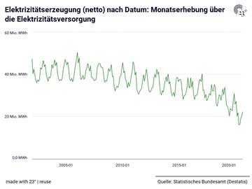 Elektrizitätserzeugung (netto) nach Datum: Monatserhebung über die Elektrizitätsversorgung