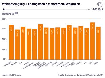 Landtagswahlen: Nordrhein-Westfalen: Gemeinden, Stichtag, Wahlberechtigte, Wahlbeteiligung, Gültige Stimmen