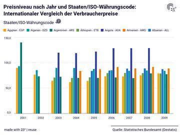 Preisniveau nach Jahr und Staaten/ISO-Währungscode: Internationaler Vergleich der Verbraucherpreise