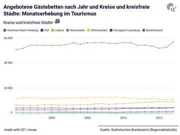 Angebotene Gästebetten nach Jahr und Kreise und kreisfreie Städte: Monatserhebung im Tourismus
