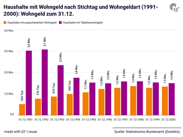 Haushalte mit Wohngeld nach Stichtag und Wohngeldart (1991-2000): Wohngeld zum 31.12.