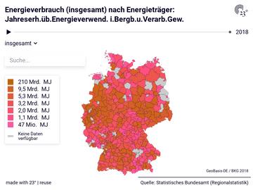 Energieverbrauch (insgesamt) nach Energieträger: Jahreserh.üb.Energieverwend. i.Bergb.u.Verarb.Gew.