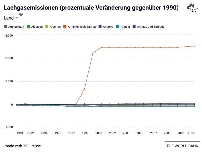 Lachgasemissionen (prozentuale Veränderung gegenüber 1990)