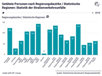 Getötete Personen nach Regierungsbezirke / Statistische Regionen: Statistik der Straßenverkehrsunfälle