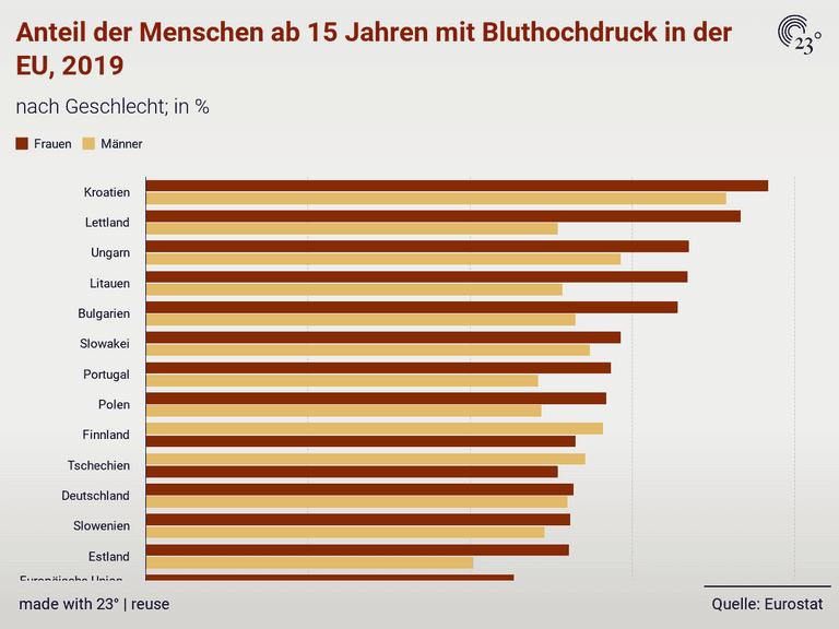 Anteil der Menschen ab 15 Jahren mit Bluthochdruck in der EU, 2019