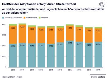 Großteil der Adoptionen erfolgt durch Stiefelternteil