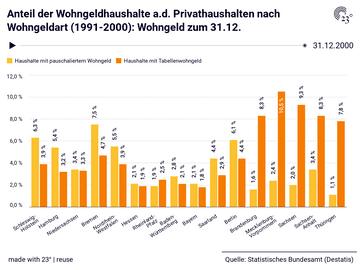 Anteil der Wohngeldhaushalte a.d. Privathaushalten nach Wohngeldart (1991-2000): Wohngeld zum 31.12.