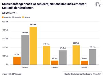 Studienanfänger nach Geschlecht, Nationalität und Semester: Statistik der Studenten