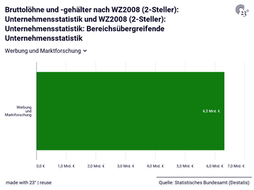Bruttolöhne und -gehälter nach WZ2008 (2-Steller): Unternehmensstatistik und WZ2008 (2-Steller): Unternehmensstatistik: Bereichsübergreifende Unternehmensstatistik