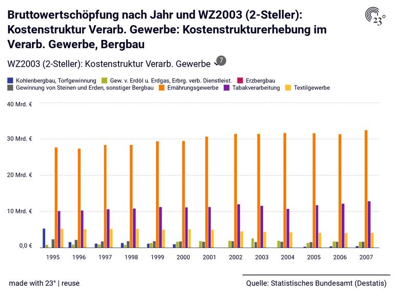 Bruttowertschöpfung nach Jahr und WZ2003 (2-Steller): Kostenstruktur Verarb. Gewerbe: Kostenstrukturerhebung im Verarb. Gewerbe, Bergbau