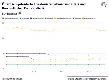 Öffentlich geförderte Theaterunternehmen nach Jahr und Bundesländer: Kulturstatistik