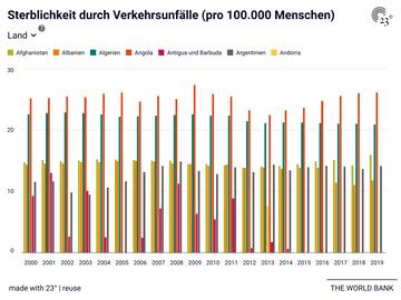 Sterblichkeit durch Verkehrsunfälle (pro 100.000 Menschen)