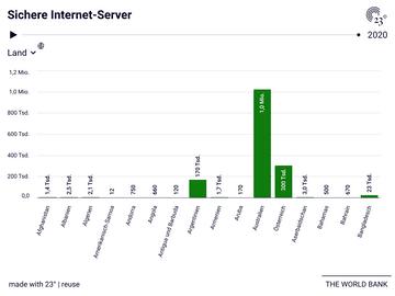 Sichere Internet-Server