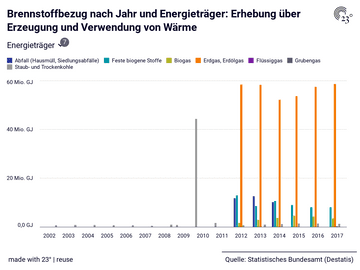 Brennstoffbezug nach Jahr und Energieträger: Erhebung über Erzeugung und Verwendung von Wärme