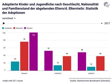Adoptierte Kinder und Jugendliche nach Geschlecht, Nationalität und Familienstand der abgebenden Eltern/d. Elternteils: Statistik der Adoptionen