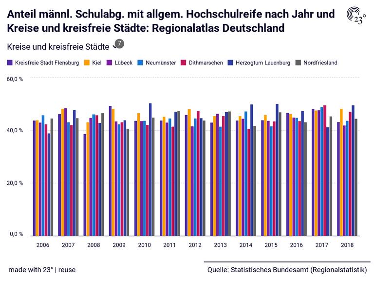 Anteil männl. Schulabg. mit allgem. Hochschulreife nach Jahr und Kreise und kreisfreie Städte: Regionalatlas Deutschland