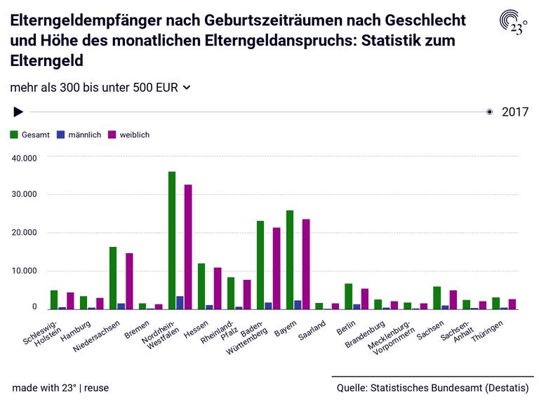 Elterngeldempfänger nach Geburtszeiträumen nach Geschlecht und Höhe des monatlichen Elterngeldanspruchs: Statistik zum Elterngeld