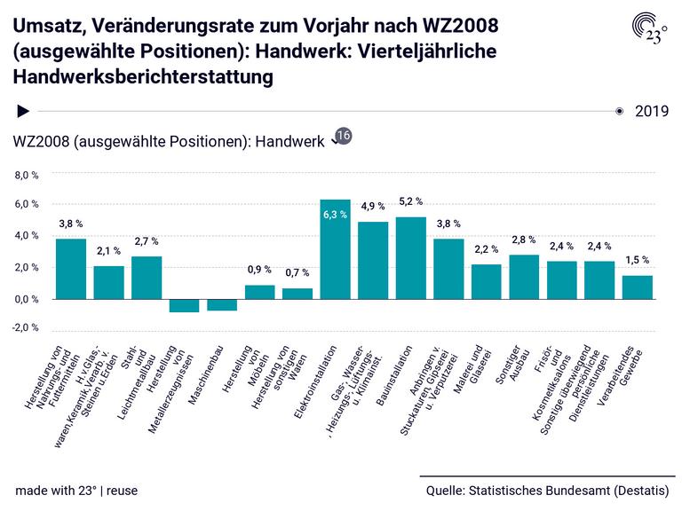 Umsatz, Veränderungsrate zum Vorjahr nach WZ2008 (ausgewählte Positionen): Handwerk: Vierteljährliche Handwerksberichterstattung