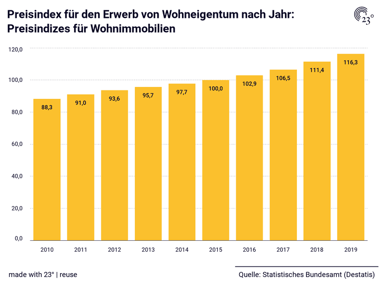 Preisindex für den Erwerb von Wohneigentum nach Jahr: Preisindizes für Wohnimmobilien